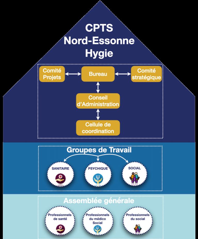 Gouvernance de la CPTS HYGIE NORD ESSONNE