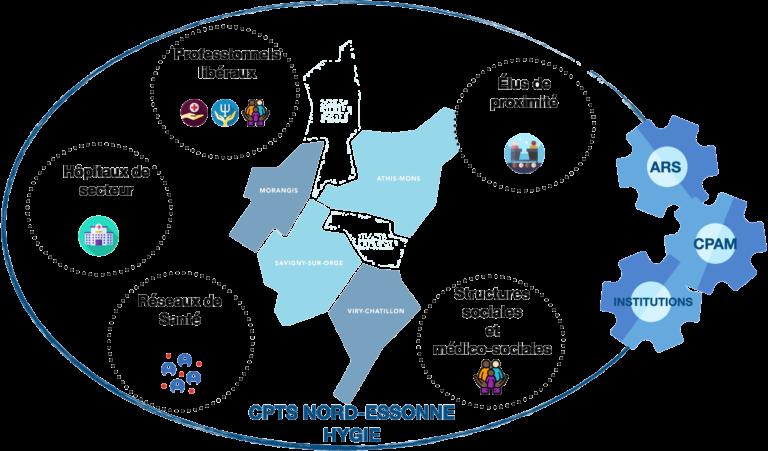 membres et partenaires de la CPTS Hygie Nord essonne